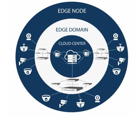 (i) Edge Devices extract effective info from videos and collect IoT data; (ii) a group of edge devices can form an Edge Network to store and process data; (iii) the Cloud Center supports multi-dimensional data fusion, big data analysis and application.
