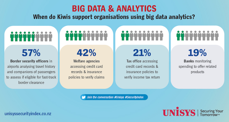 Detail from Unisys Security Index infographic